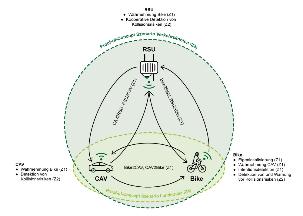 RSU-Grafik