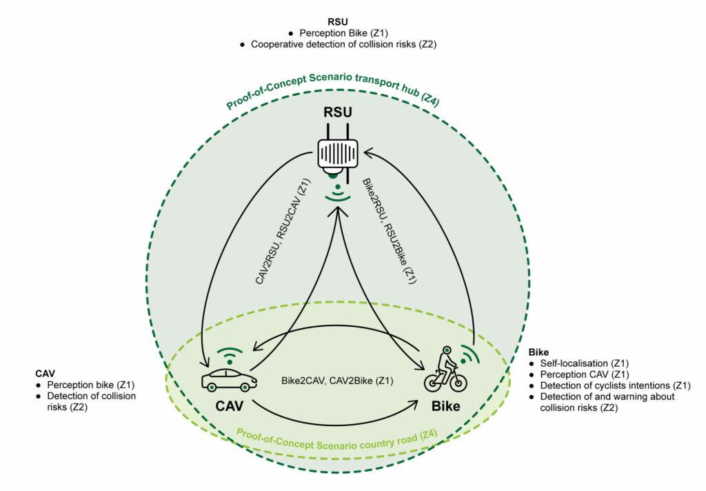 Bike2CAV Grafik